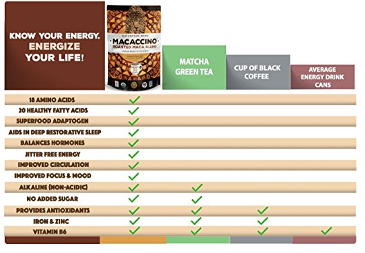 Comparison of Macaccino to Matcha Green Tea, coffee, and energy drinks.